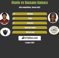 Otavio vs Hassane Kamara h2h player stats