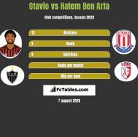 Otavio vs Hatem Ben Arfa h2h player stats