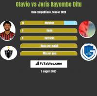 Otavio vs Joris Kayembe Ditu h2h player stats