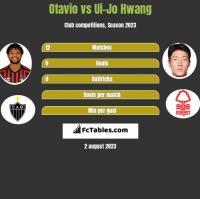 Otavio vs Ui-Jo Hwang h2h player stats