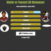 Otavio vs Youssef Ait Bennasser h2h player stats