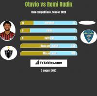 Otavio vs Remi Oudin h2h player stats