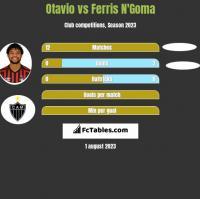 Otavio vs Ferris N'Goma h2h player stats