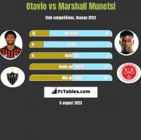 Otavio vs Marshall Munetsi h2h player stats