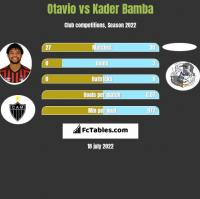 Otavio vs Kader Bamba h2h player stats