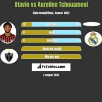 Otavio vs Aurelien Tchouameni h2h player stats