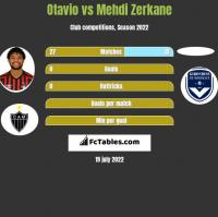 Otavio vs Mehdi Zerkane h2h player stats