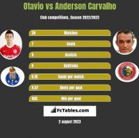Otavio vs Anderson Carvalho h2h player stats
