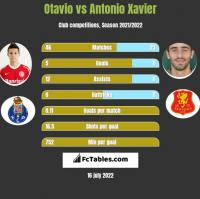 Otavio vs Antonio Xavier h2h player stats