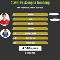 Otavio vs Azongha Tembeng h2h player stats