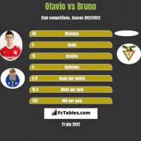 Otavio vs Bruno h2h player stats