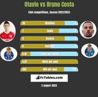 Otavio vs Bruno Costa h2h player stats