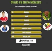 Otavio vs Bruno Monteiro h2h player stats