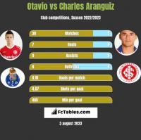 Otavio vs Charles Aranguiz h2h player stats