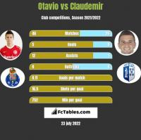 Otavio vs Claudemir h2h player stats