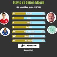 Otavio vs Daizen Maeda h2h player stats