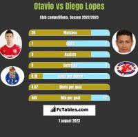 Otavio vs Diego Lopes h2h player stats