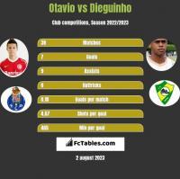 Otavio vs Dieguinho h2h player stats