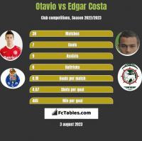 Otavio vs Edgar Costa h2h player stats
