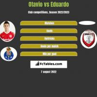 Otavio vs Eduardo h2h player stats