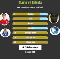 Otavio vs Estrela h2h player stats