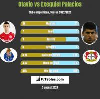 Otavio vs Exequiel Palacios h2h player stats