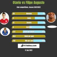 Otavio vs Filipe Augusto h2h player stats