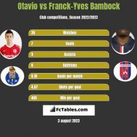 Otavio vs Franck-Yves Bambock h2h player stats
