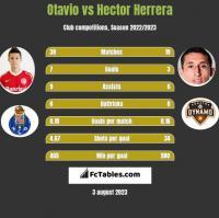 Otavio vs Hector Herrera h2h player stats
