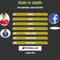 Otavio vs Jaquite h2h player stats