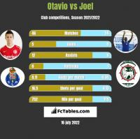 Otavio vs Joel h2h player stats
