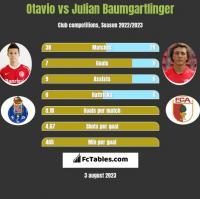 Otavio vs Julian Baumgartlinger h2h player stats