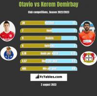 Otavio vs Kerem Demirbay h2h player stats