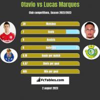 Otavio vs Lucas Marques h2h player stats