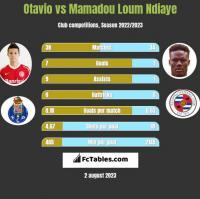 Otavio vs Mamadou Loum Ndiaye h2h player stats