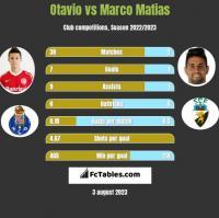 Otavio vs Marco Matias h2h player stats