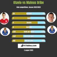 Otavio vs Mateus Uribe h2h player stats