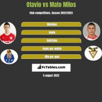 Otavio vs Mato Milos h2h player stats