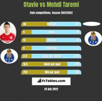 Otavio vs Mehdi Taremi h2h player stats