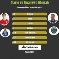 Otavio vs Nwankwo Obiorah h2h player stats