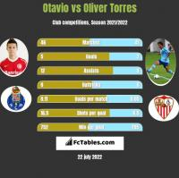 Otavio vs Oliver Torres h2h player stats
