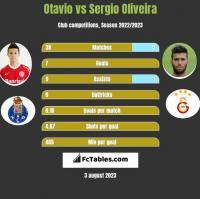 Otavio vs Sergio Oliveira h2h player stats