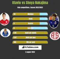 Otavio vs Shoya Nakajima h2h player stats