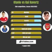 Otavio vs Kai Havertz h2h player stats