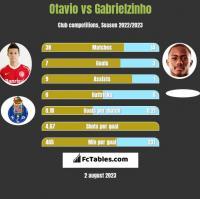 Otavio vs Gabrielzinho h2h player stats