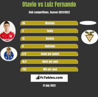 Otavio vs Luiz Fernando h2h player stats