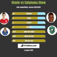 Otavio vs Cafumana Show h2h player stats