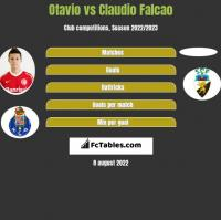 Otavio vs Claudio Falcao h2h player stats
