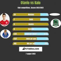 Otavio vs Kaio h2h player stats