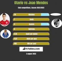 Otavio vs Joao Mendes h2h player stats